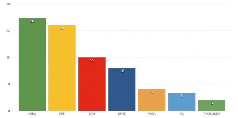 Uuring: IRL ja Vabaerakonna toetus on langenud künnise lähedale